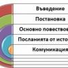 Модел на урок – структура